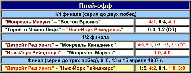 История Кубка Стэнли. Часть 45. 1936-1937. Таблица плей-офф.