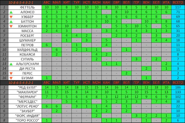 Зачёт чемпионата мира по предыдущей системе начисления очков (10-8-6-5-4-3-2-1)