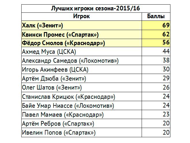 MVP 23-го тура РФПЛ