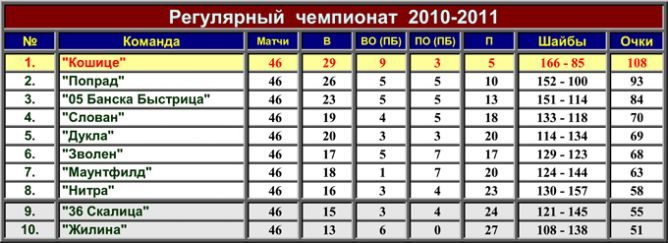 Турнирная таблица Словнафт-Экстралиги.