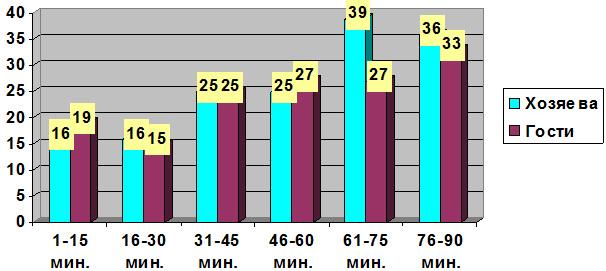 Распределение забитых мячей по отрезкам матча в матчах команд, составивших пары 11-го тура