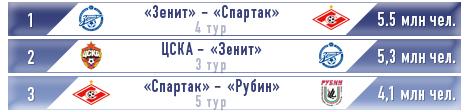 Рейтинг-лист популярности трансляций игр РФПЛ-2012/2013 после 7 туров