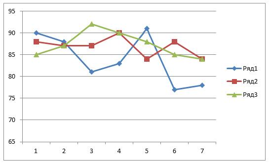 Статистика стрельбы мужской сборной России в декабре