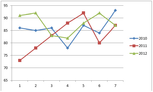 Статистика стрельбы женской сборной России в декабре