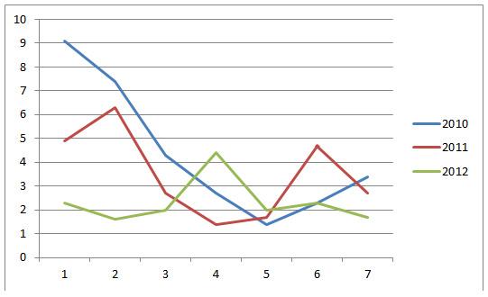 Среднее отставание трёх лучших россиян от лидера по скорости (сек./км), мужчины