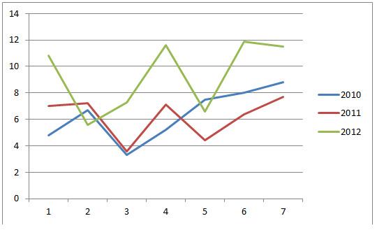 Среднее отставание трёх лучших россиян от лидера по скорости (сек./км), женщины