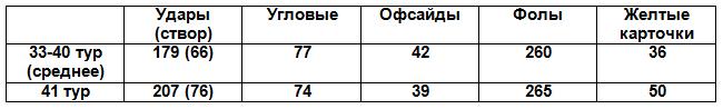 Таблица 1. Сравнение основных показателей матчей по средним показателям 33-40 туров и 41-го тура
