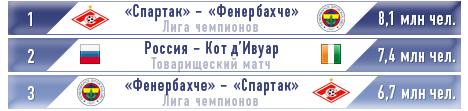 Рейтинг-лист популярности футбольных трансляций в РФ во второй половине лета-2012