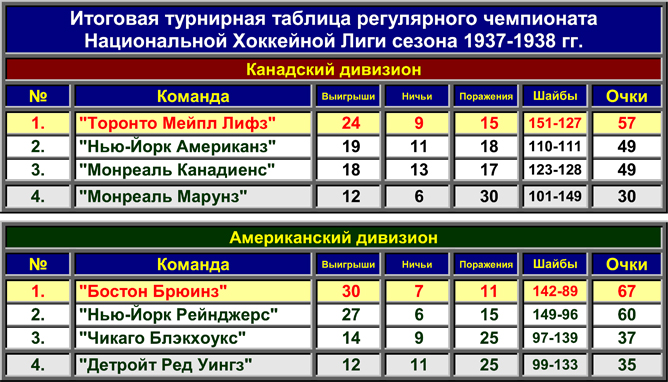 История Кубка Стэнли. Часть 46. 1937-1938. Таблица регулярного чемпионата.