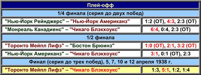 История Кубка Стэнли. Часть 46. 1937-1938. Таблица плей-офф.