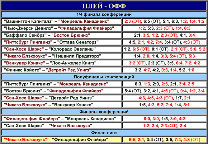 Таблица плей-офф розыгрыша Кубка Стэнли 2010 года