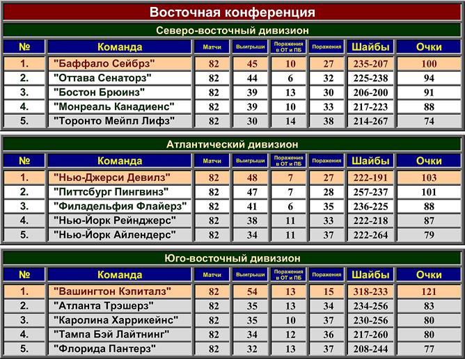 Турнирная таблица регулярного чемпионата НХЛ сезона-2009/10. Восточная конференция