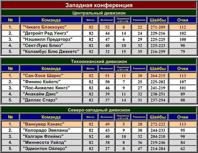 Турнирная таблица регулярного чемпионата НХЛ сезона-2009/10. Западная конференция