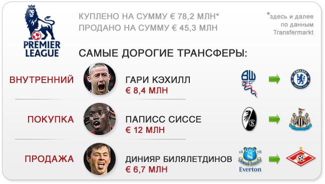 Трансферы. Премьер-лига