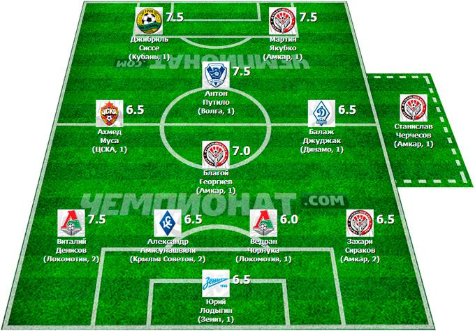 Символическая сборная 6-го тура Премьер-Лиги