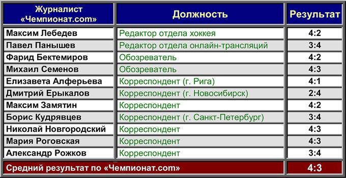 """""""Динамо"""" (Москва) — """"Динамо"""" (Минск). Прогноз """"Чемпионат.com"""""""