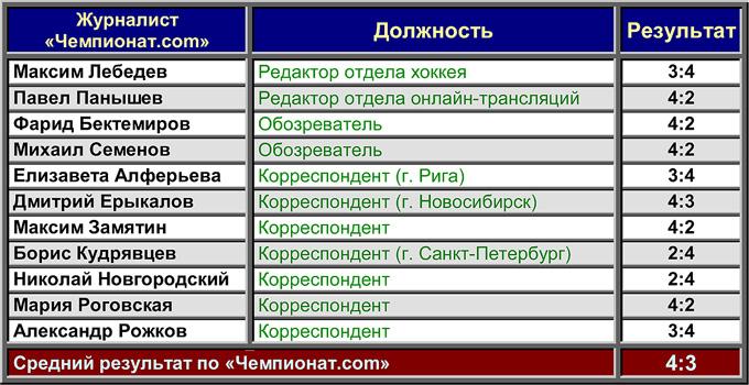 """Торпедо"" — ""Динамо"" (Рига). Прогноз ""Чемпионат.com"""