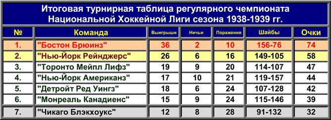 История Кубка Стэнли. Часть 47. 1938-1939. Турнирная таблица регулярного чемпионата.