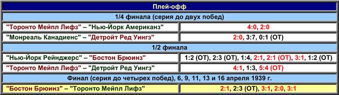 История Кубка Стэнли. Часть 47. 1938-1939. Таблица плей-офф.