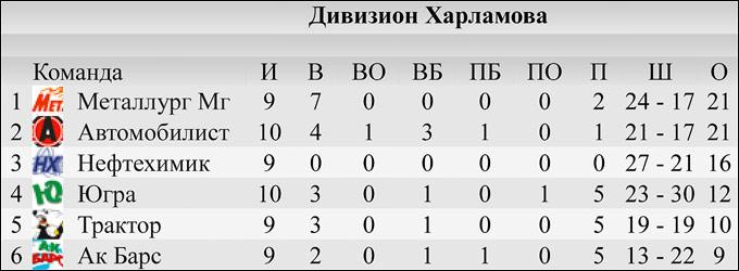 КХЛ. Итоги межсезонья. Запад. Дивизион Харламова