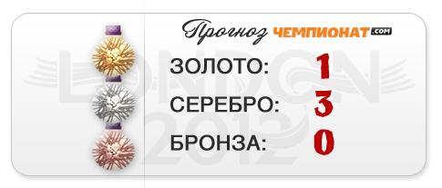 """Прогноз """"Чемпионат.com"""" – первое золото в бассейне за 16 лет"""