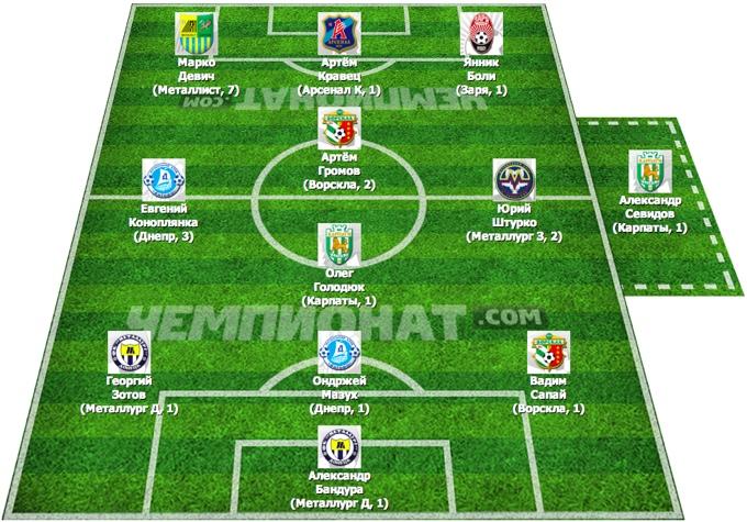 Символическая сборная 11 тура премьер-лиги