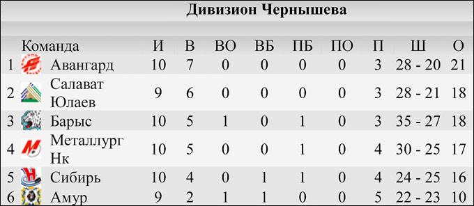КХЛ. Итоги межсезонья. Запад. Дивизион Чернышова