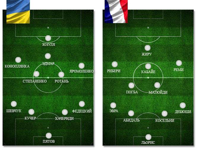Украина — Франция: ориентировочные составы