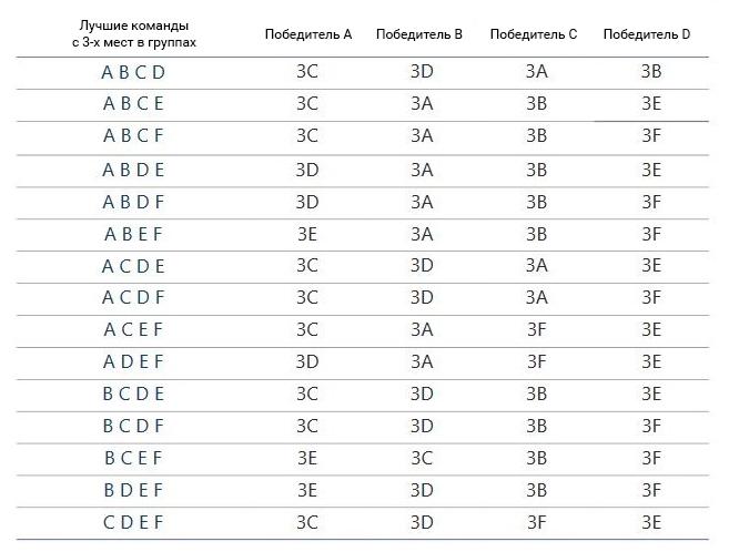 Таблица третьих мест