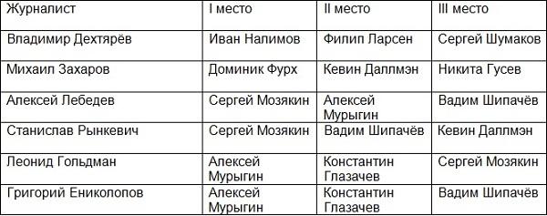 Голосование журналистов