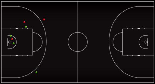 Схема-статистика бросков Тони Паркера в четвёртой четверти матча против сборной России