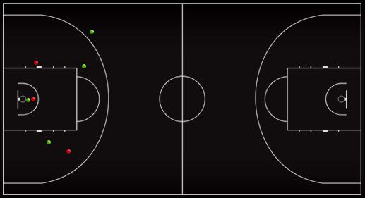 Схема-статистика бросков Тони Паркера в первой четверти матча против сборной России
