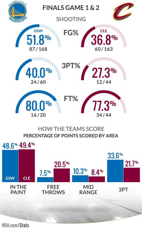 Статистика финала НБА