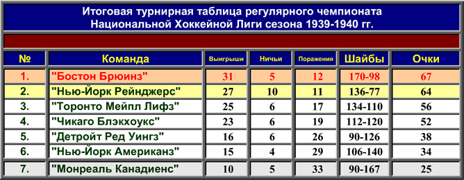История Кубка Стэнли. Часть 48. 1939-1940. Таблица регулярного чемпионата.