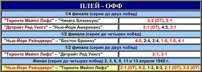 История Кубка Стэнли. Часть 48. 1939-1940. Таблица плей-офф.