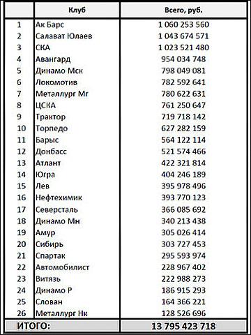 Зарплатные фонды клубов КХЛ