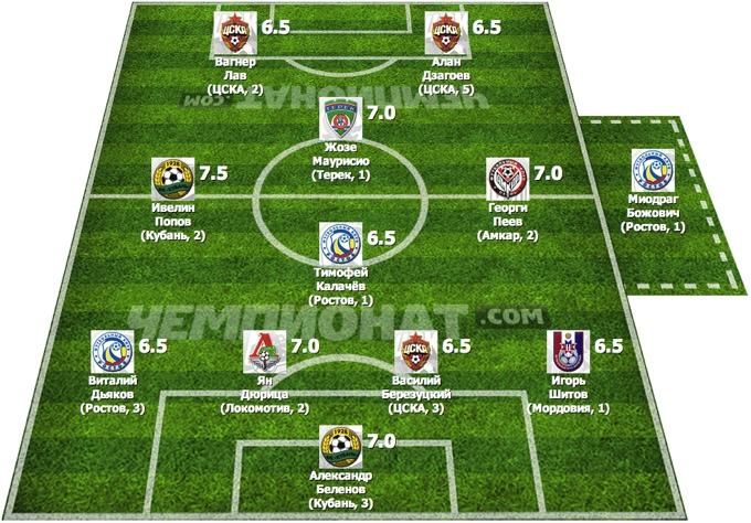 Символическая сборная 23-го тура Премьер-Лиги
