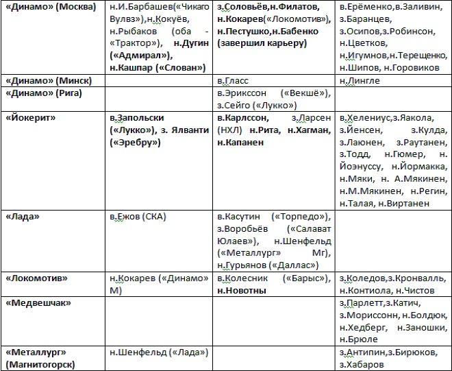 Таблица трансферов КХЛ