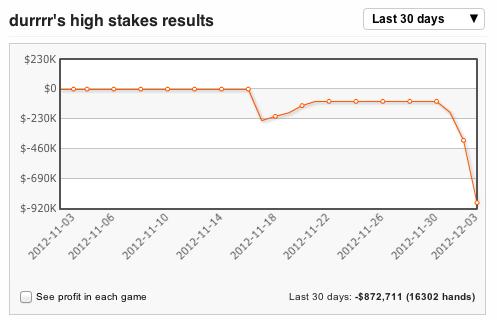 Графики результатов durrrr на хай-стейкс Full Tilt Poker с 6 ноября по настоящий момент