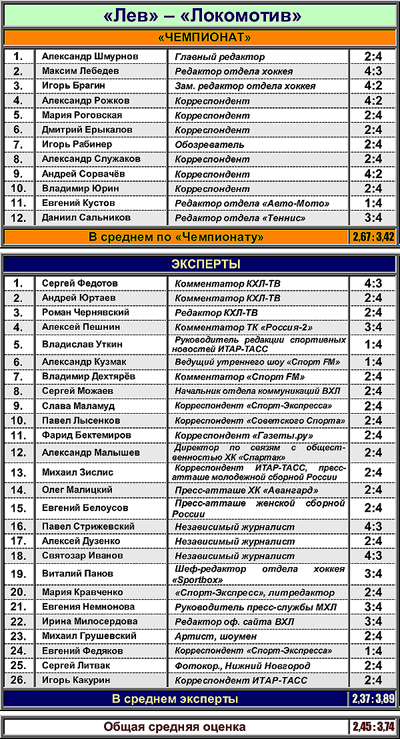 "Таблица 1. ""Лев"" против ""Локомотива"""