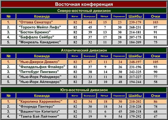 Турнирная таблица регулярного чемпионата НХЛ сезона-1998/99. Восточная конференция.