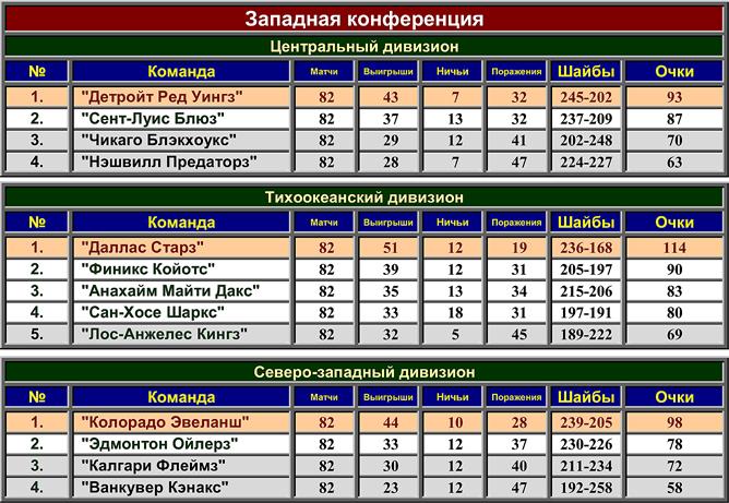 Турнирная таблица регулярного чемпионата НХЛ сезона-1998/99. Западная конференция.