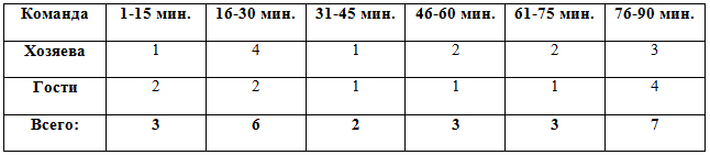 Распределение забитых мячей по отрезкам в матчах 17 тура