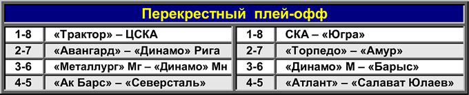 Таблица 3. Перекрёстный плей-офф