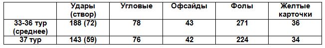 Таблица 1. Сравнение основных показателей матчей по средним показателям 33-36-го туров и 37-го тура