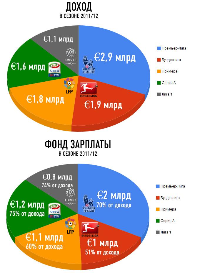 Сравнение ведущих футбольных лиг Европы