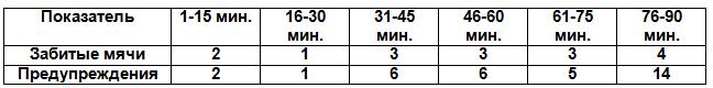 Таблица 2. Показатели тура по интервалам времени