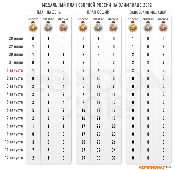 Лондон-2012. Медальный план сборной России