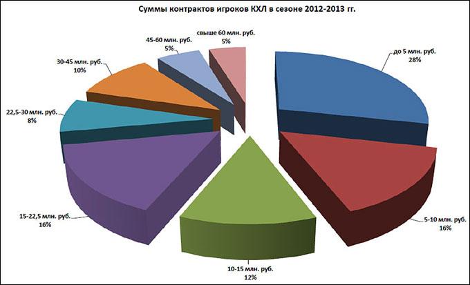 Суммы контрактов игроков КХЛ в сезоне 2012/13