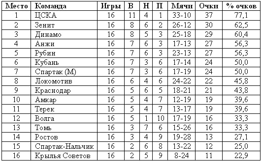 Таблица после первого круга